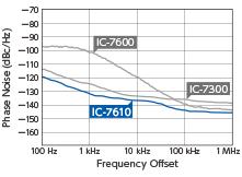 Характеристики фазовых шумов в режиме передачи