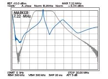 Характеристики полосовых фильтров и преселектора на частоте 7.22 МГц