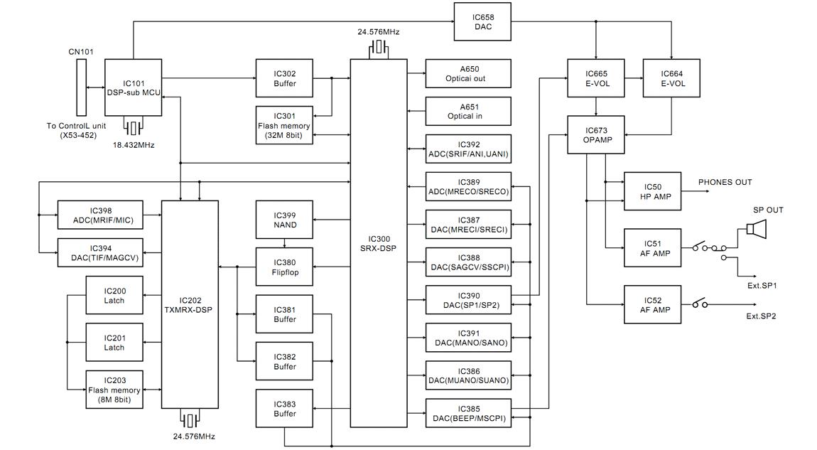 Общая схема блока DSP